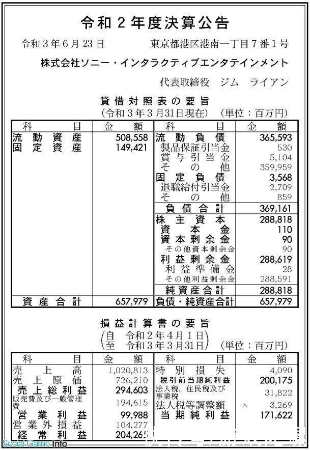 索尼集团 索尼互娱20-21年财报:营收近1000亿日元,PS Plus成增收主因
