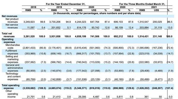愛回收遞交赴美上市招股書:2020 年營收 48.58 億元