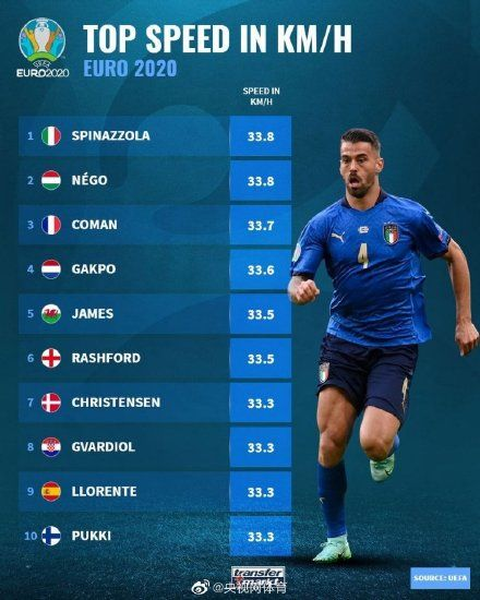 歐洲杯速度排名:斯皮納佐拉33.8千米/小時居首