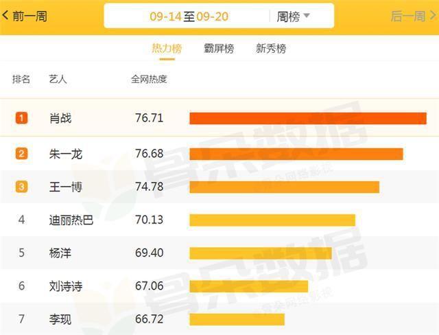 """一周演员""""热度""""排行:杨洋第5,王一博第3,榜首还是熟悉的他"""