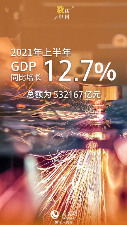 國傢統計局:2021上半年GDP同比增長12.7%