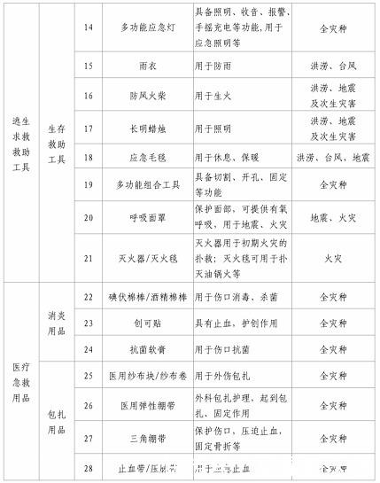 家庭应急应准备哪些物资?北京市应急管理局发布清单