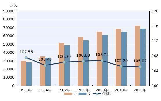 第七次全國人口普查結果發佈 我國人口男女比例105.07