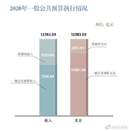 2020年,浙江一般公共預算收入7248億元