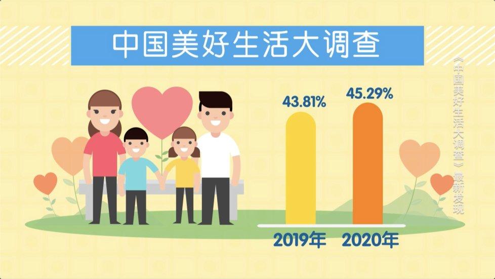 大數據幸福畫像:傢庭關系對中國人幸福感影響最深
