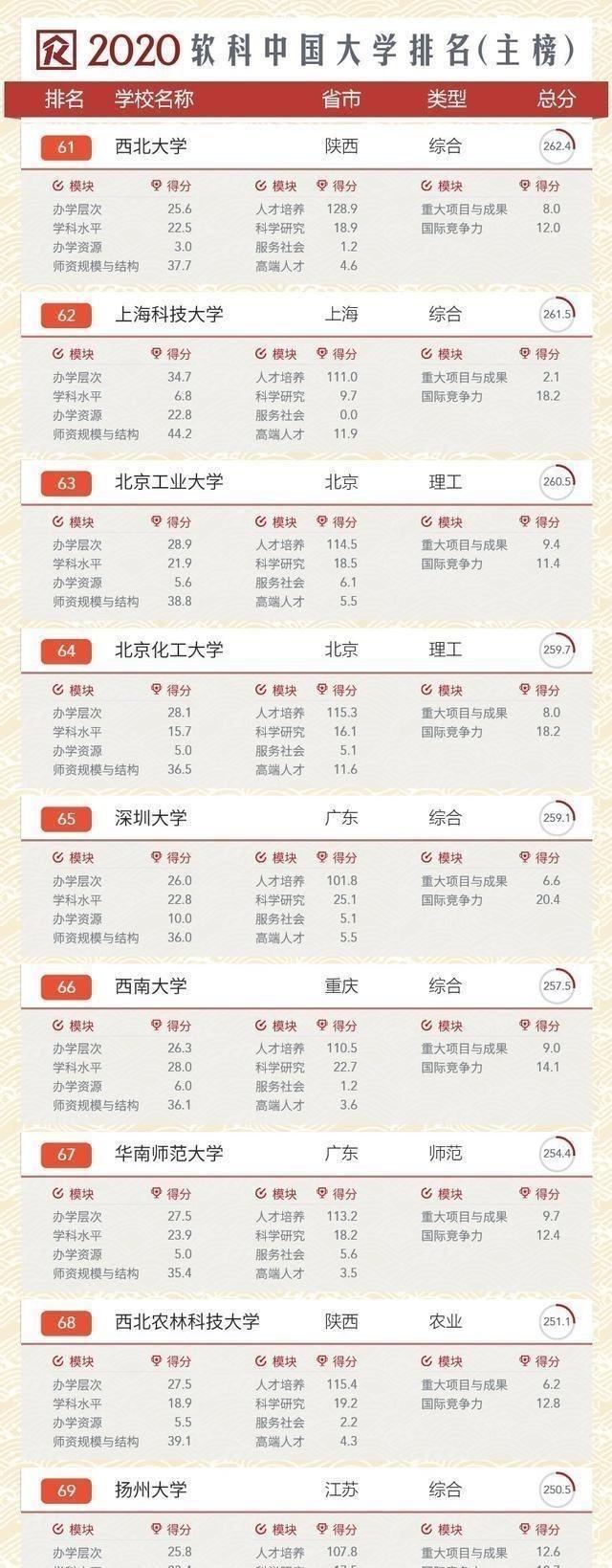 """中国高校排名发布,三所""""双非""""高校挺进前70,刮目相看!"""