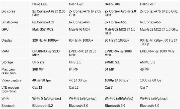 wi-fi 联发科发布两款4G新U:华为定制?