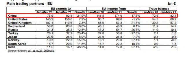 歐盟發佈官方評估數據 最大貿易夥伴仍為中國