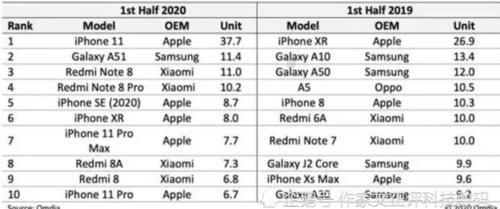 iphone se|苹果正在研发低价iPhone se,搭载A14芯片,指纹回归