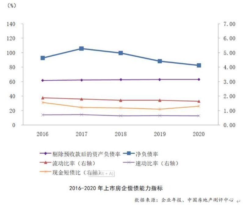 """""""三道紅線""""下 2020年房企凈負債率下降明顯"""