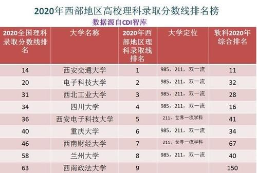 线排全国第|西部地区最难考的十所大学,以2020年高考录取分数线为参考依据
