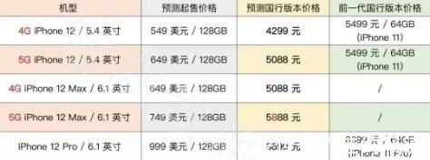 苹果|iPhone 12全系列售价曝光!可能是国产手机的噩梦!