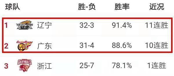 广东VS辽宁前瞻:总决赛预演?辽粤强强对决 谁能延续连胜脚步?