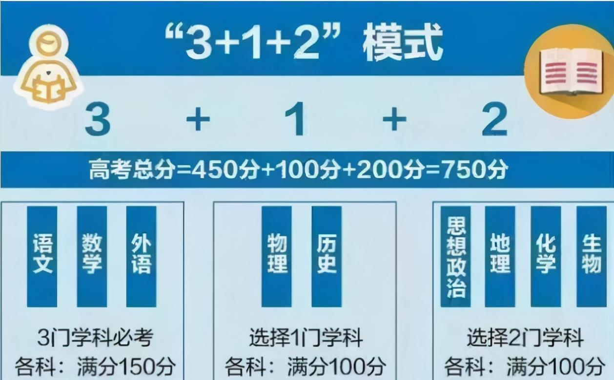 模式 3+1+2新高考模式下,7省市单科选考统计,这一再选科目不太受欢迎