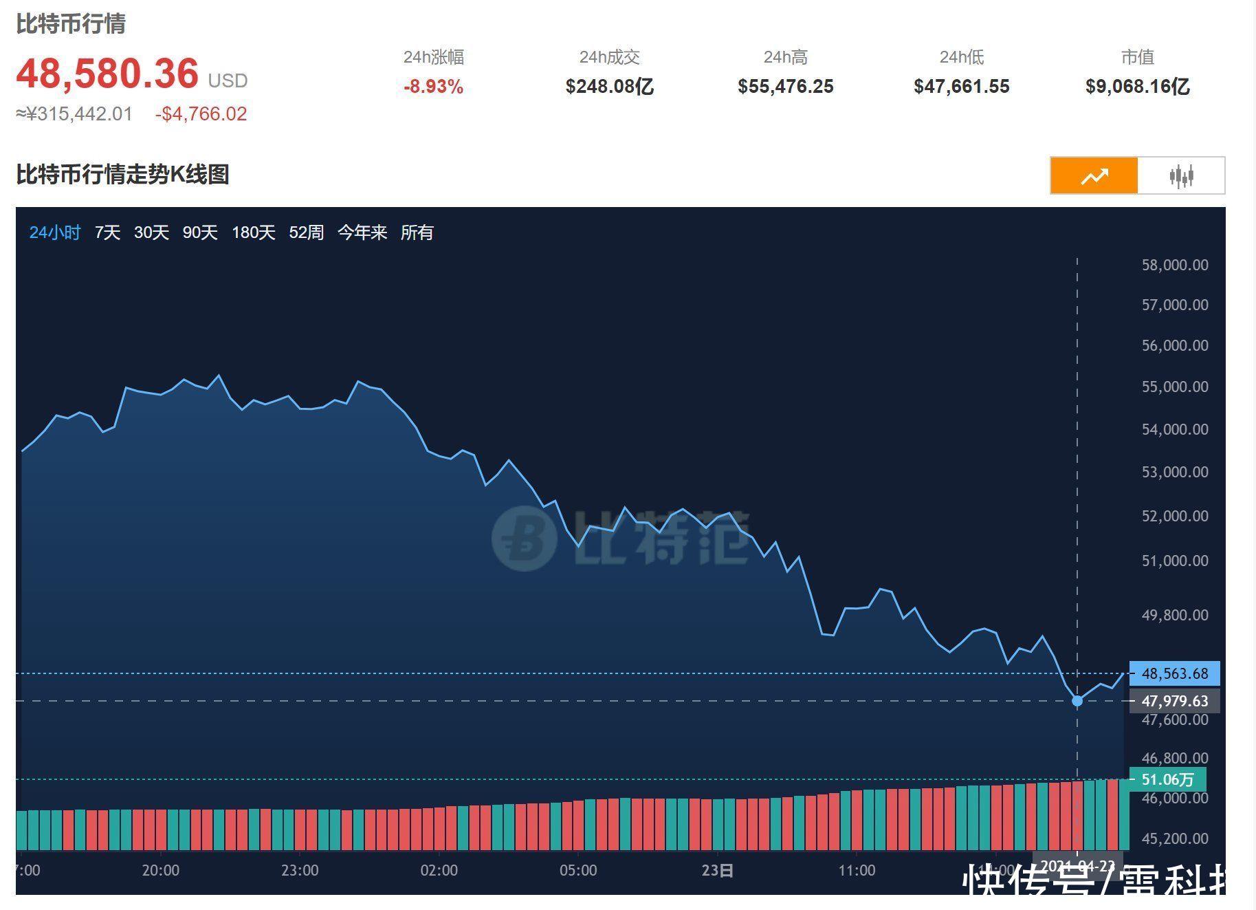 3070元收RTX 3070?虛擬貨幣全線崩盤:泡沫終須結束