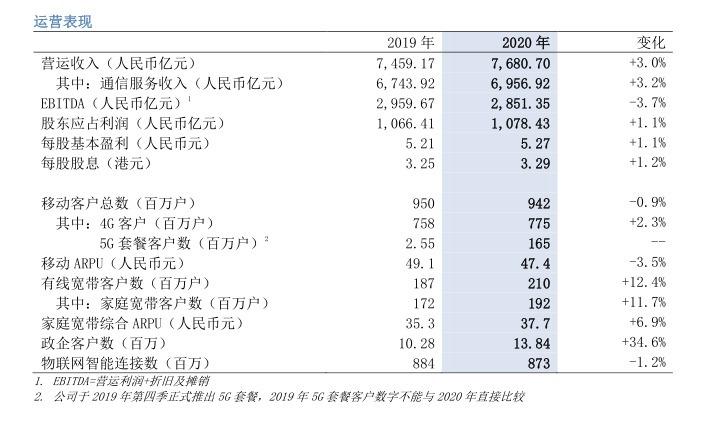 三大運營商年報出爐:日賺3.87億,5G用戶超3億