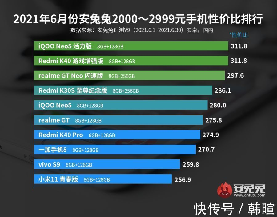 re买手机不要盲目跟风,目前这 10 款手机比较值得入手
