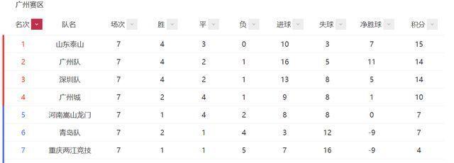 中超|中超格局大变!上海滩双雄领跑,广州3强紧追泰山,国安掉队跌第5