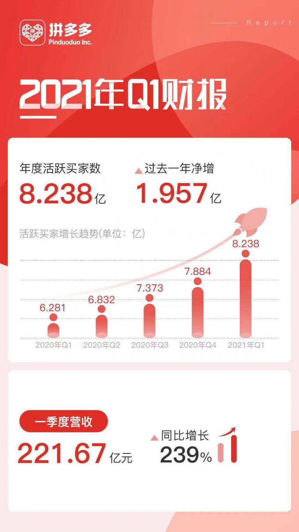 拼多多發佈2021年Q1財報:開啟8億用戶時代 營收同比增長239%