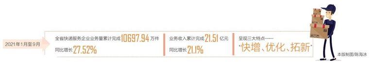 今年前三季度——海南快递业务量超1亿件