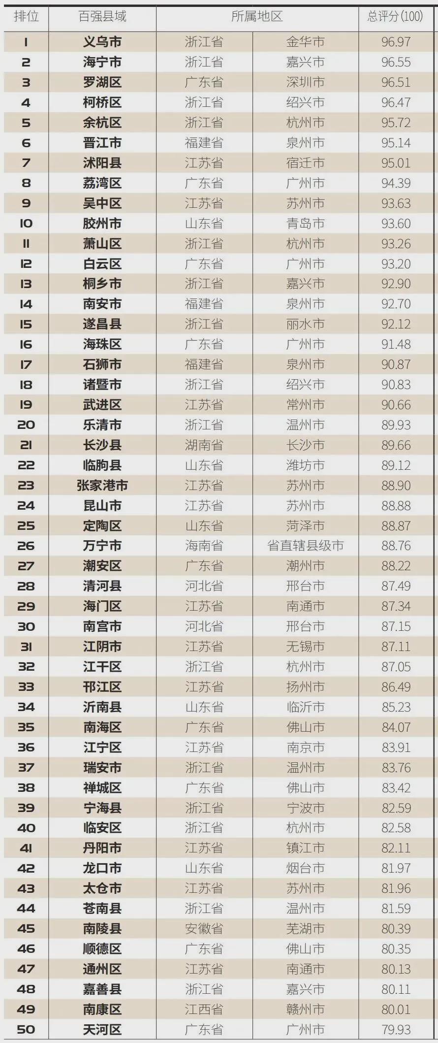 """""""2021中國縣域電商競爭力百強榜"""",山東8縣市上榜,包括菏澤!"""