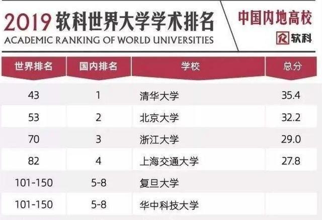 上榜|世界大学排名前100名,仅有6所中国高校上榜,复旦大学垫底