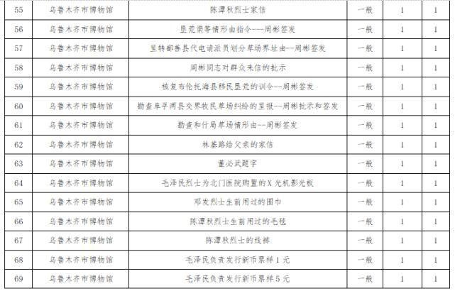 新疆维吾尔自治区第一批革命文物名录公布