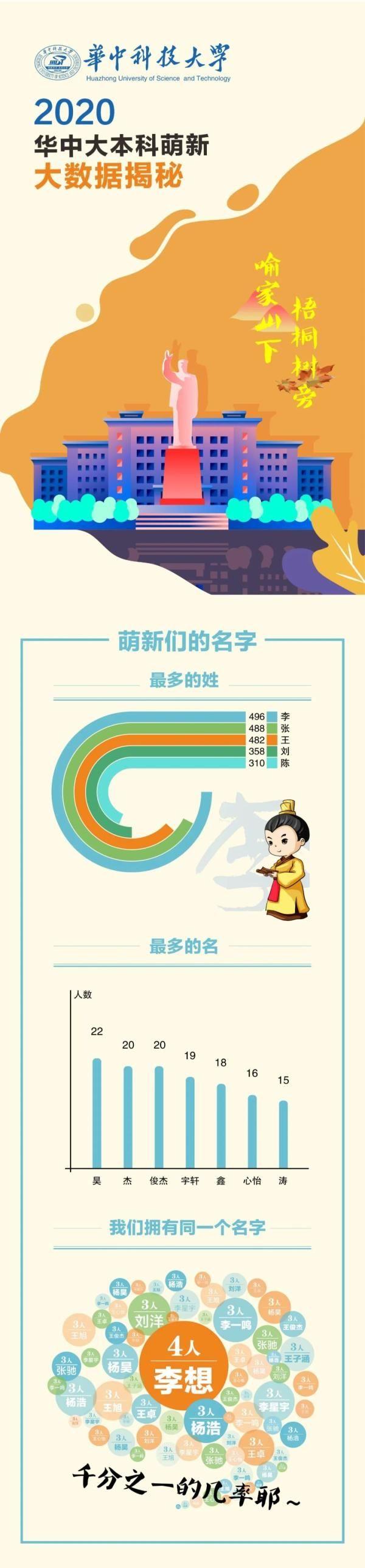 男女比例2:1!华中大2020级本科新生大数据来了
