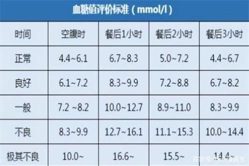 空腹血糖最新標準已公布,自測一下,也許你的血糖在「合格線」